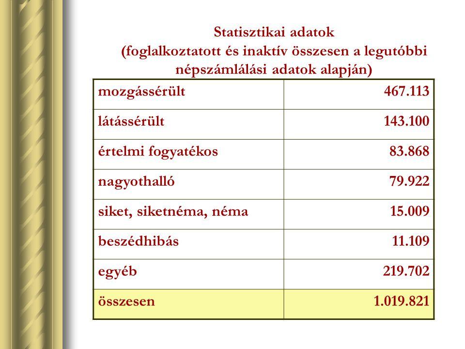 Statisztikai adatok (foglalkoztatott és inaktív összesen a legutóbbi népszámlálási adatok alapján) mozgássérült467.113 látássérült143.100 értelmi fogy