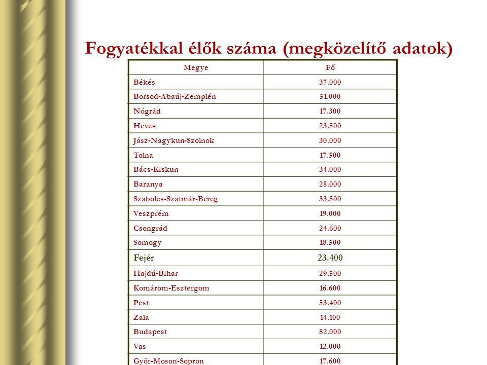Fogyatékkal élők száma (megközelítő adatok) MegyeFő Békés37.000 Borsod-Abaúj-Zemplén51.000 Nógrád17.300 Heves23.500 Jász-Nagykun-Szolnok30.000 Tolna17