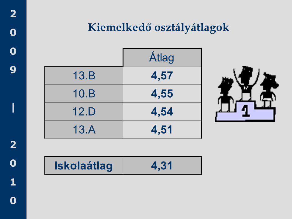 2009|20102009|2010 Kiemelkedő osztályátlagok Átlag 13.B4,57 10.B4,55 12.D4,54 13.A4,51 Iskolaátlag4,31