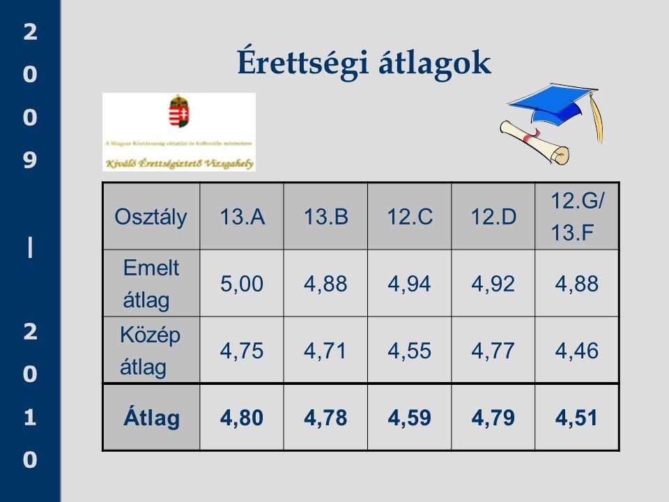 2009|20102009|2010 Érettségi átlagok Osztály13.A13.B12.C12.D 12.G/ 13.F Emelt átlag 5,004,884,944,924,88 Közép átlag 4,754,714,554,774,46 Átlag4,804,7