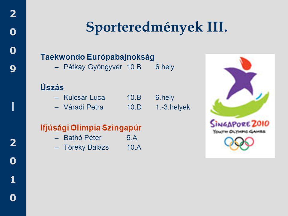 2009|20102009|2010 Sporteredmények III. Taekwondo Európabajnokság –Pátkay Gyöngyvér10.B6.hely Úszás –Kulcsár Luca10.B6.hely –Váradi Petra10.D1.-3.hely