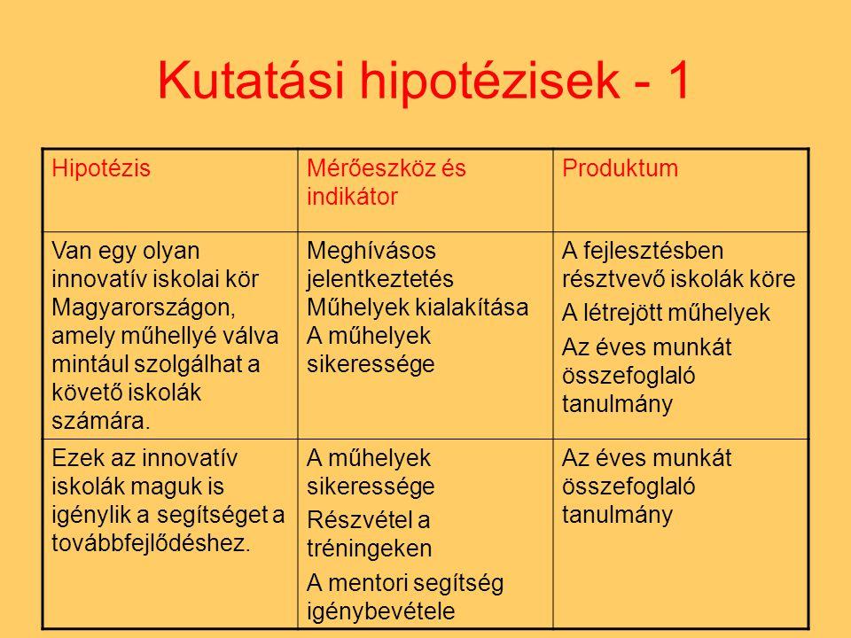 Kutatási hipotézisek - 1 HipotézisMérőeszköz és indikátor Produktum Van egy olyan innovatív iskolai kör Magyarországon, amely műhellyé válva mintául szolgálhat a követő iskolák számára.