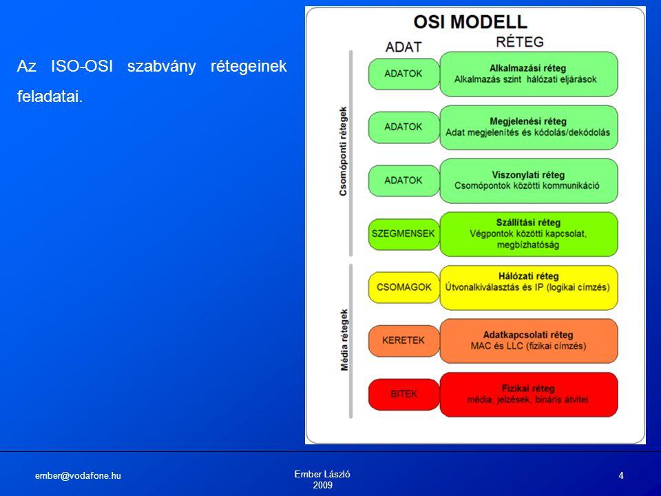 ember@vodafone.hu Ember László 2009 4 Az ISO-OSI szabvány rétegeinek feladatai.