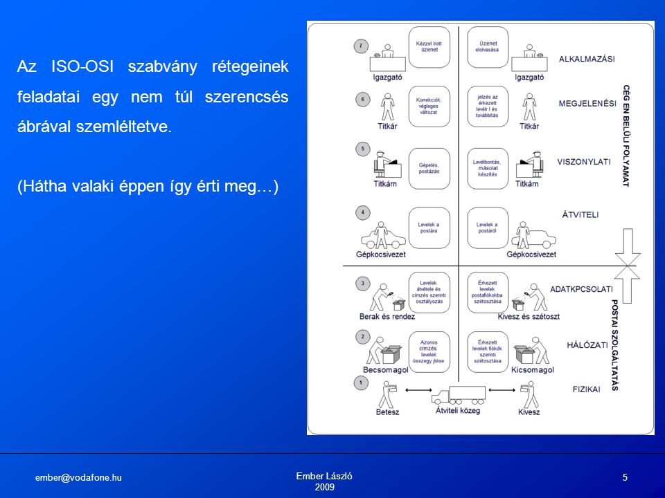 ember@vodafone.hu Ember László 2009 5 Az ISO-OSI szabvány rétegeinek feladatai egy nem túl szerencsés ábrával szemléltetve.