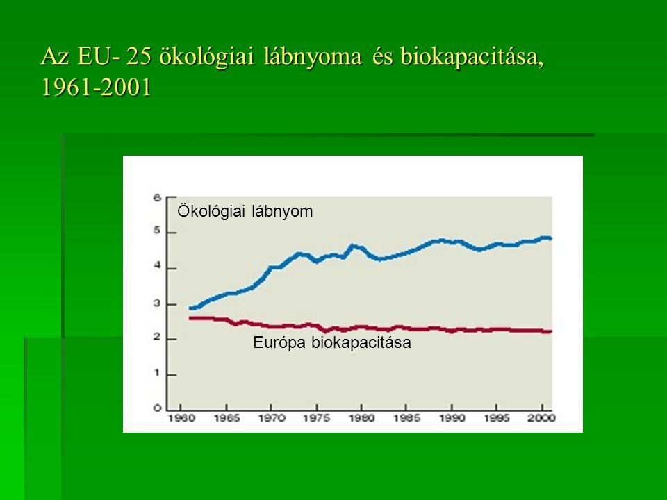 Az EU- 25 ökológiai lábnyoma és biokapacitása, 1961-2001 Ökológiai lábnyom Európa biokapacitása