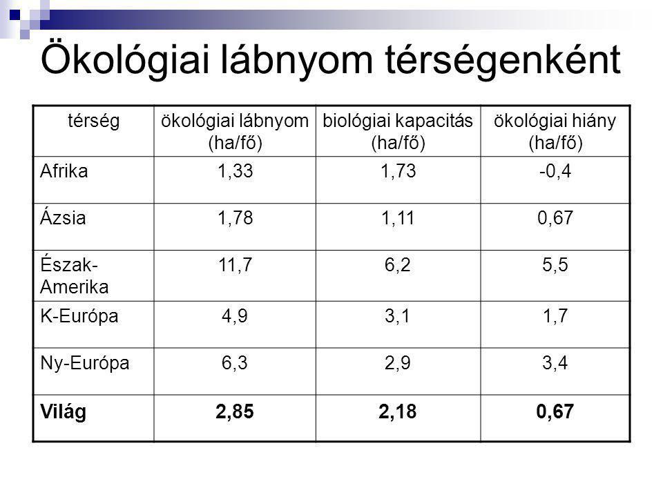 Ökológiai lábnyom országonként névlakosság (millió fő) ökológiai lábnyom (ha/fő) Kanada307,7 USA26812,2 Brazília1673,1 Franciaország58,44,1 Nagy-Britannia58,55,2 Magyarország10,23,2 Japán125,74,3 Pakisztán/Etiópia161,2/74,20,65/0,67 India9700,8