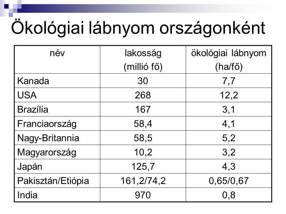 Ökológiai lábnyom országonként névlakosság (millió fő) ökológiai lábnyom (ha/fő) Kanada307,7 USA26812,2 Brazília1673,1 Franciaország58,44,1 Nagy-Brita