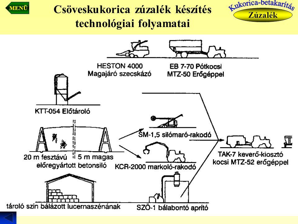 Csöveskukorica zúzalék készítés technológiai folyamatai Zúzalék MENÜ