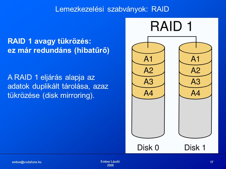ember@vodafone.hu Ember László 2008 17 Lemezkezelési szabványok: RAID RAID 1 avagy tükrözés: ez már redundáns (hibatűrő) A RAID 1 eljárás alapja az ad