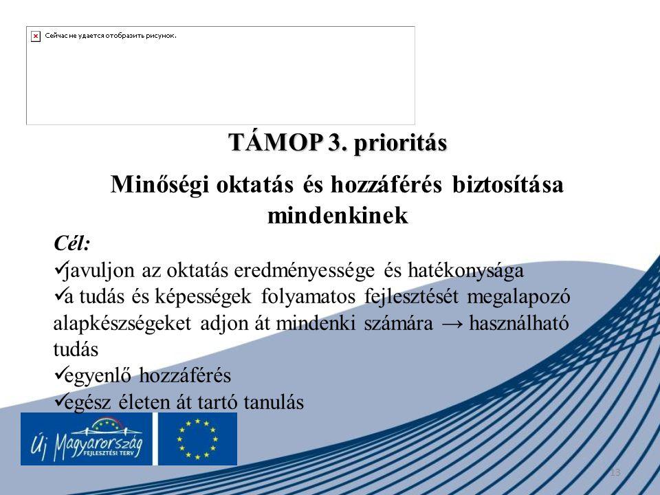 13 TÁMOP 3. prioritás Minőségi oktatás és hozzáférés biztosítása mindenkinek Cél: javuljon az oktatás eredményessége és hatékonysága a tudás és képess