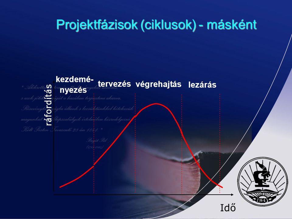 Projektfázisok (ciklusok) - másként kezdemé- nyezés lezárás végrehajtás tervezés Idő ráfordítás