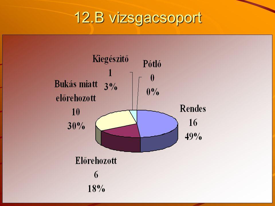 12.B vizsgacsoport