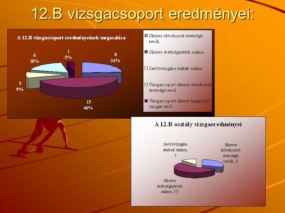 12.B vizsgacsoport eredményei:
