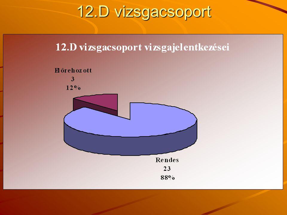 12.D vizsgacsoport