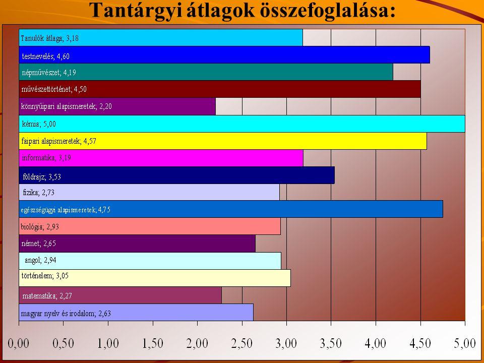 Tantárgyi átlagok összefoglalása:
