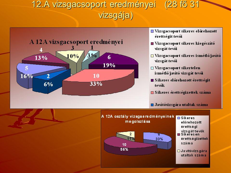 12.A vizsgacsoport eredményei (28 fő 31 vizsgája)
