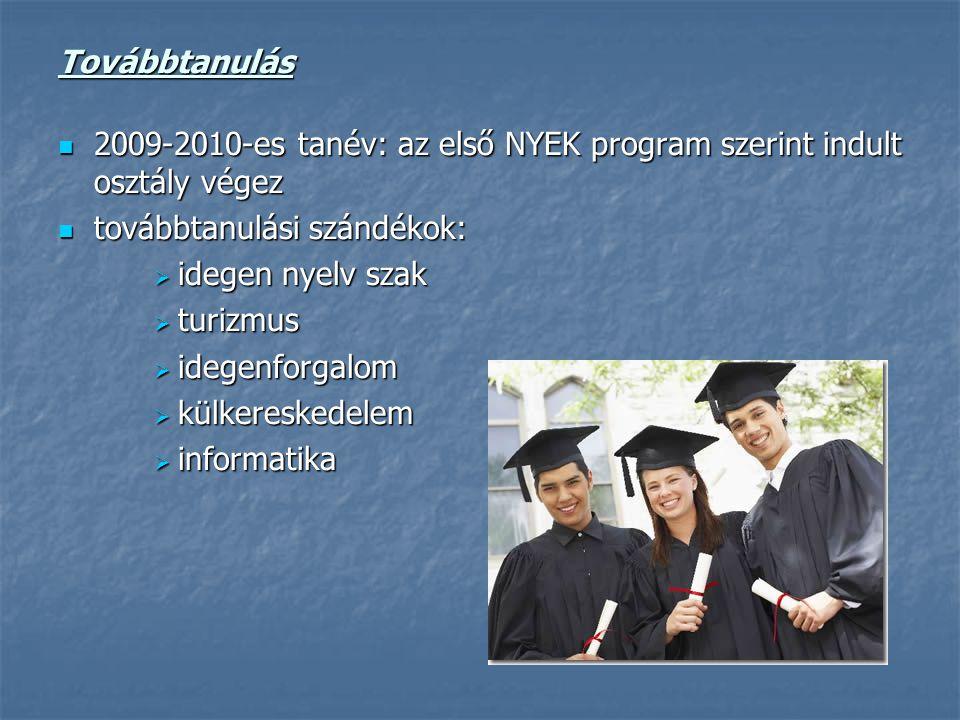 Továbbtanulás 2009-2010-es tanév: az első NYEK program szerint indult osztály végez 2009-2010-es tanév: az első NYEK program szerint indult osztály végez továbbtanulási szándékok: továbbtanulási szándékok:  idegen nyelv szak  turizmus  idegenforgalom  külkereskedelem  informatika