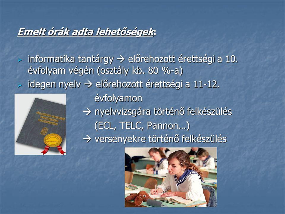 Versenyeken való részvétel OKTV: 2008-2009-es tanév – országos 15.