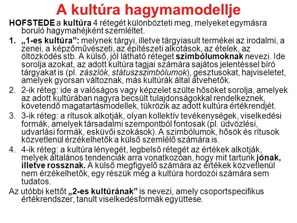 A kultúra hagymamodellje HOFSTEDE a kultúra 4 rétegét különbözteti meg, melyeket egymásra boruló hagymahéjként szemléltet.