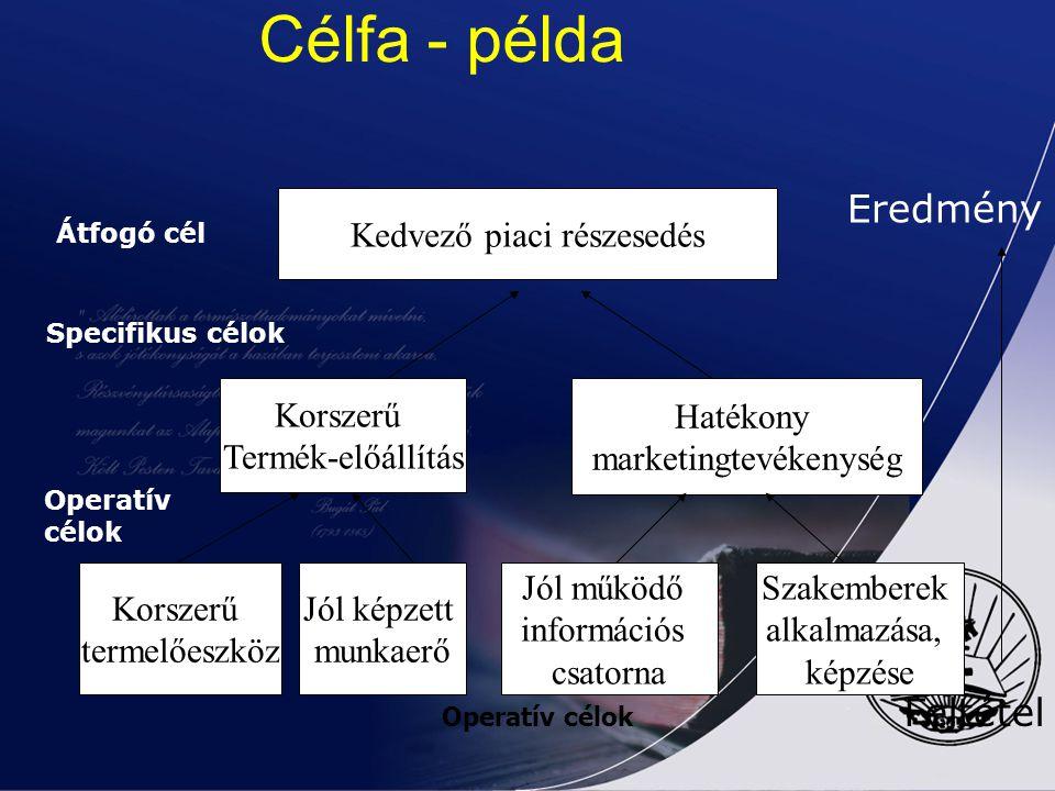 Példa kész célfára Központi probléma: Értékesítési nehézségek Átfogó cél: Kedvező piaci részesedés