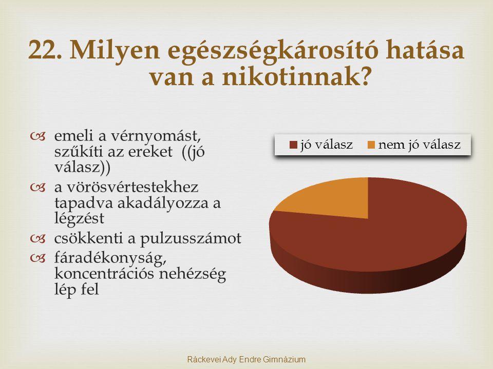 22.Milyen egészségkárosító hatása van a nikotinnak.