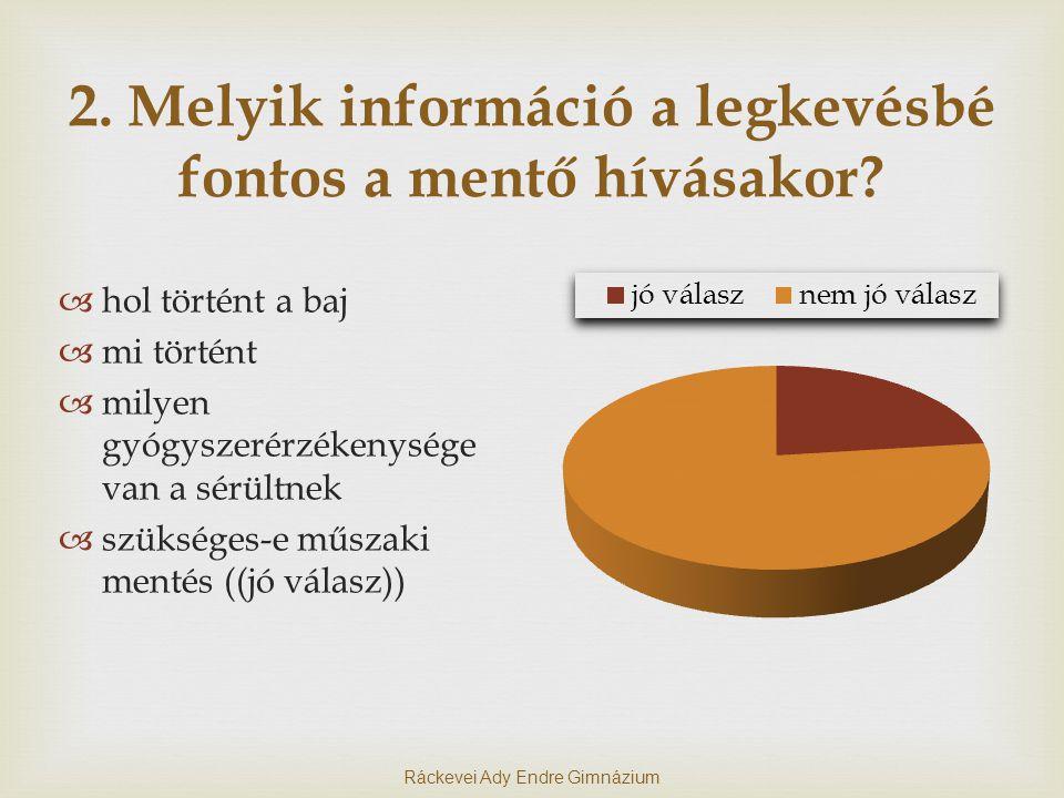 2.Melyik információ a legkevésbé fontos a mentő hívásakor.