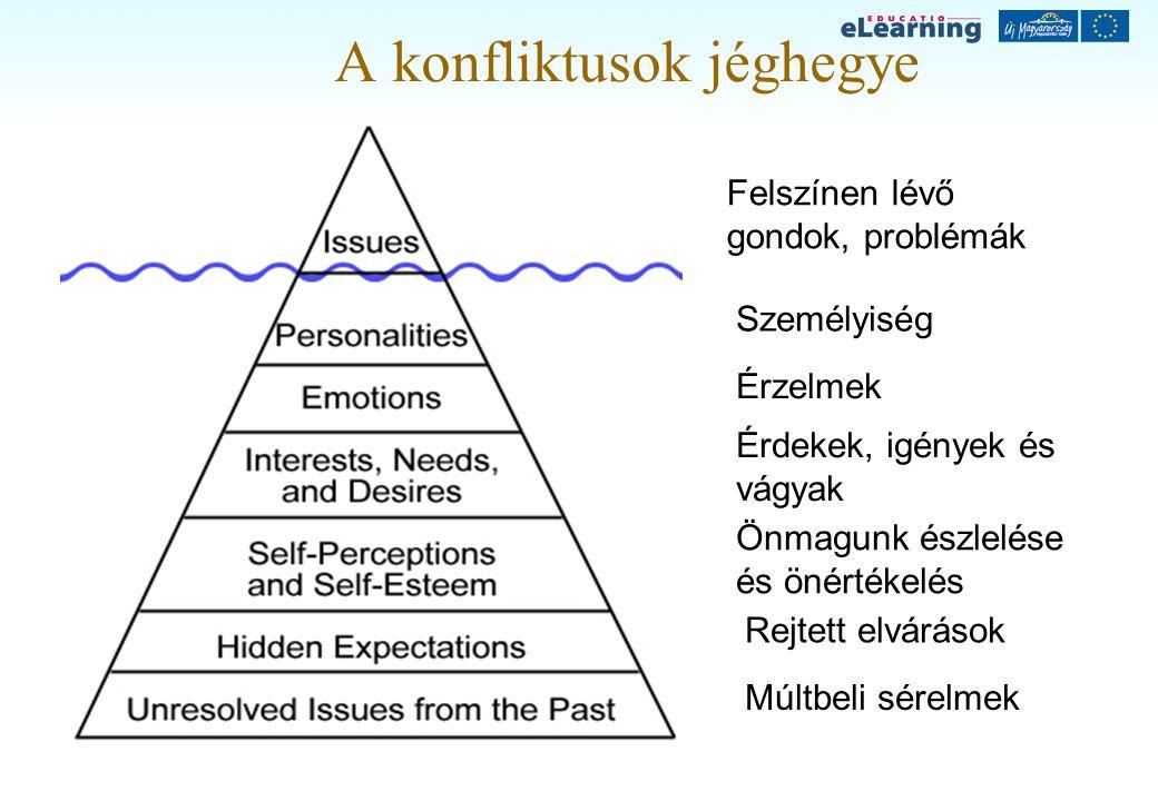 A konfliktusok jéghegye Személyiség Felszínen lévő gondok, problémák Érzelmek Érdekek, igények és vágyak Önmagunk észlelése és önértékelés Rejtett elv