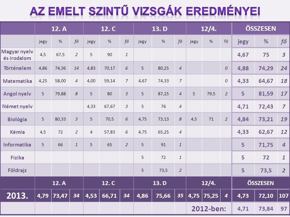 12. A12. C13. D12/4.ÖSSZESEN jegy%főjegy%főjegy%főjegy%fő jegy%fő Magyar nyelv és irodalom 4,567,525901 4,67753 Történelem 4,8674,36144,8370,176580,25