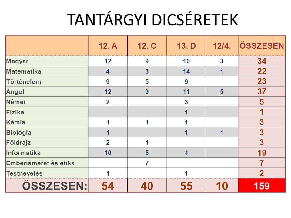 TANTÁRGYI DICSÉRETEK 12. A12. C13.