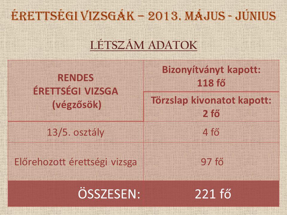 ÉRETTSÉGI VIZSGÁK – 2013. május - június LÉTSZÁM ADATOK RENDES ÉRETTSÉGI VIZSGA (végzősök) Bizonyítványt kapott: 118 fő Törzslap kivonatot kapott: 2 f