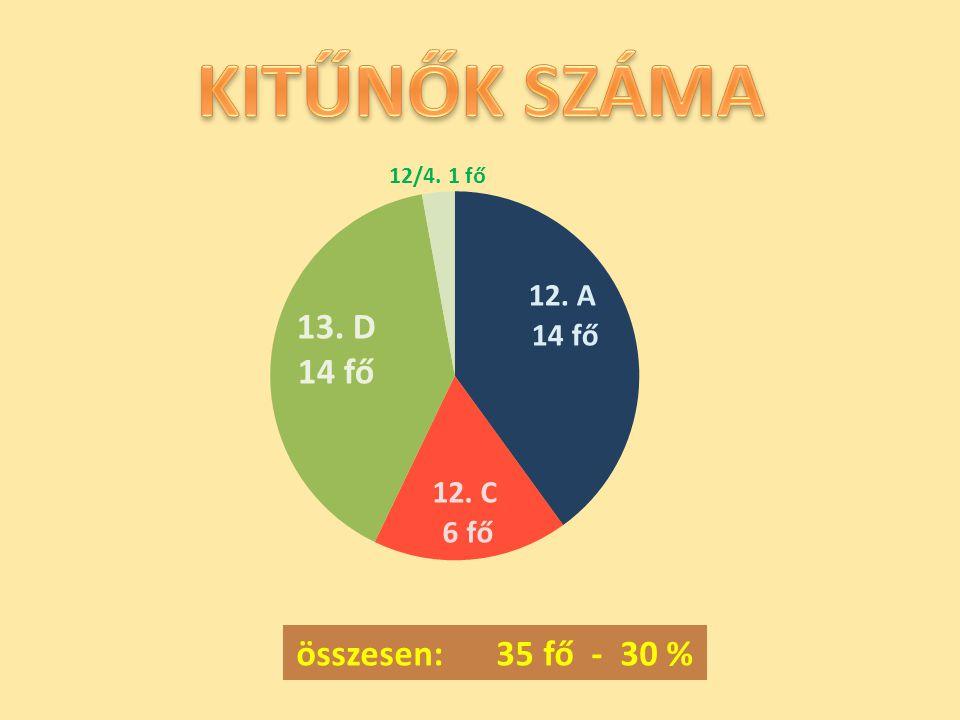 összesen: 35 fő - 30 %