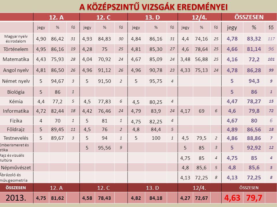 12. A12. C13. D12/4.ÖSSZESEN jegy%főjegy%főjegy%főjegy%fő jegy%fő Magyar nyelv és irodalom 4,9086,42 31 4,9384,83 30 4,8486,16 31 4,474,16 25 4,7883,3