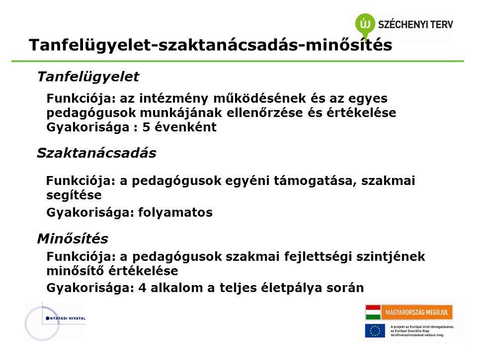 Tanfelügyelet Funkciója: az intézmény működésének és az egyes pedagógusok munkájának ellenőrzése és értékelése Gyakorisága : 5 évenként Szaktanácsadás