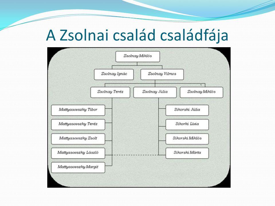 A Zsolnai család családfája
