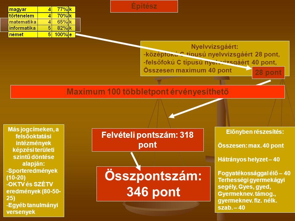 Nyelvvizsgáért: -középfokú C típusú nyelvvizsgáért 28 pont, -felsőfokú C típusú nyelvvizsgáért 40 pont, Összesen maximum 40 pont Más jogcímeken, a fel