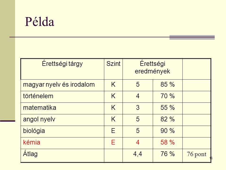 16 Példa Érettségi tárgySzintÉrettségi eredmények magyar nyelv és irodalomK585 % történelemK470 % matematikaK355 % angol nyelvK582 % biológiaE590 % kémiaE458 % Átlag4,476 % 76 pont