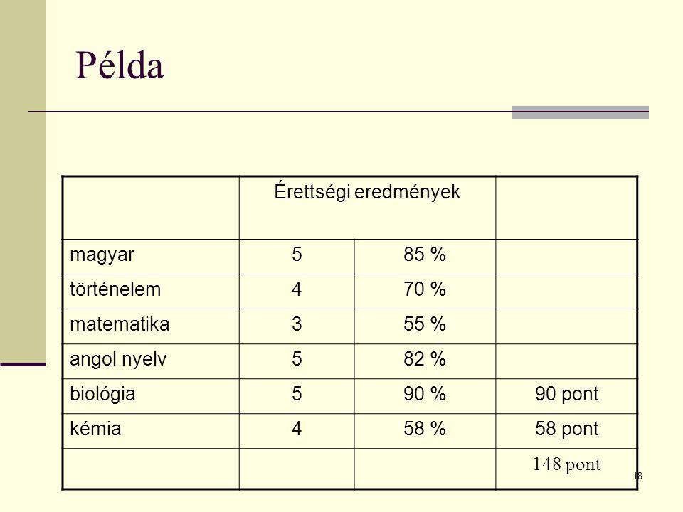 18 Példa Érettségi eredmények magyar585 % történelem470 % matematika355 % angol nyelv582 % biológia590 %90 pont kémia458 %58 pont 148 pont