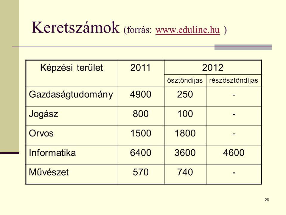 28 Keretszámok (forrás: www.eduline.hu )www.eduline.hu Képzési terület20112012 ösztöndíjasrészösztöndíjas Gazdaságtudomány4900250- Jogász800100- Orvos15001800- Informatika640036004600 Művészet570740-