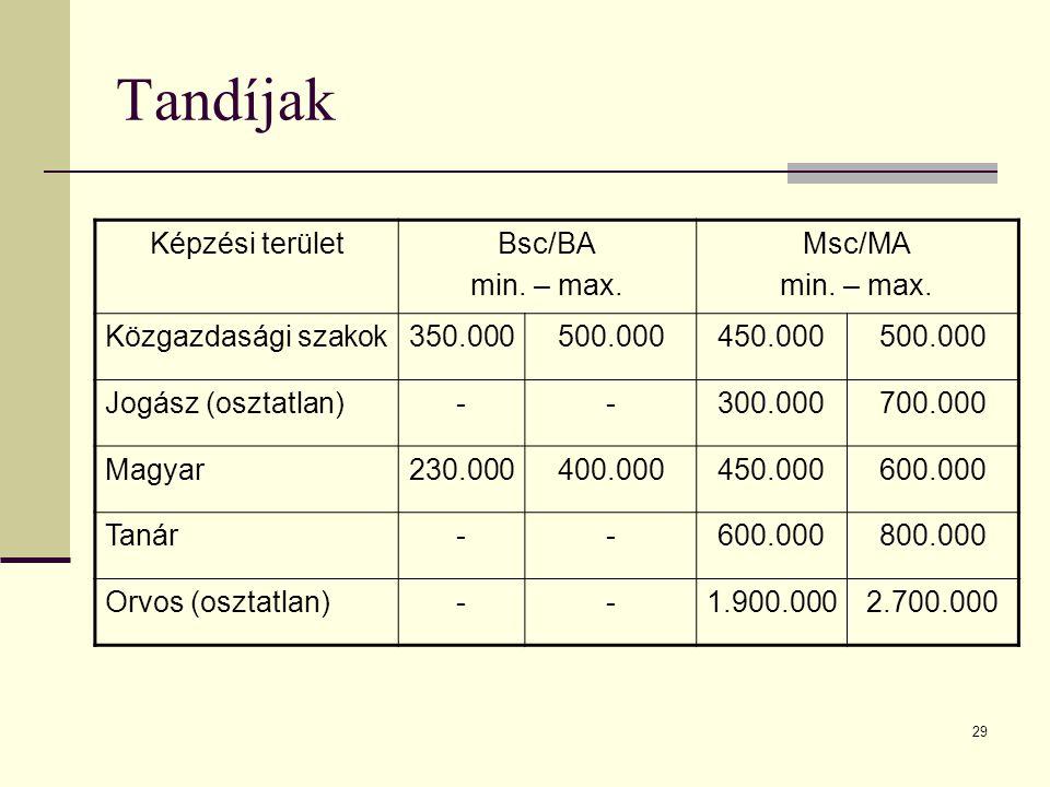29 Tandíjak Képzési területBsc/BA min. – max. Msc/MA min.