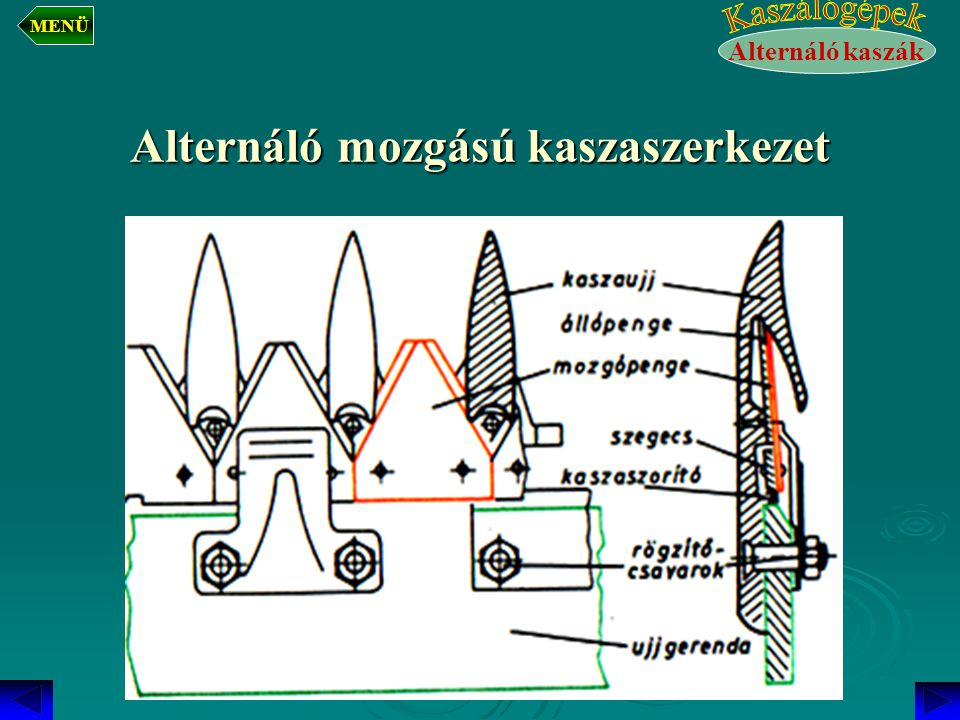 Működési elve  A mozgópengék alternáló mozgást végeznek, lökethosszuk 3'' (76,2 mm)  Középsebességük 2,5 – 3,5 m/s.