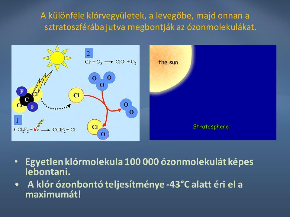 A különféle klórvegyületek, a levegőbe, majd onnan a sztratoszférába jutva megbontják az ózonmolekulákat. Egyetlen klórmolekula 100 000 ózonmolekulát