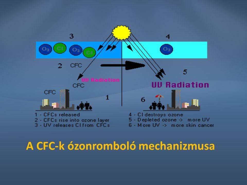 A CFC-k ózonromboló mechanizmusa