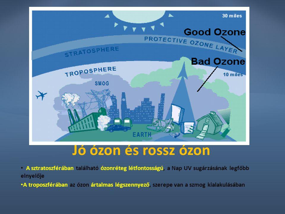 Jó ózon és rossz ózon A sztratoszférában található ózonréteg létfontosságú, a Nap UV sugárzásának legfőbb elnyelője A troposzférában az ózon ártalmas