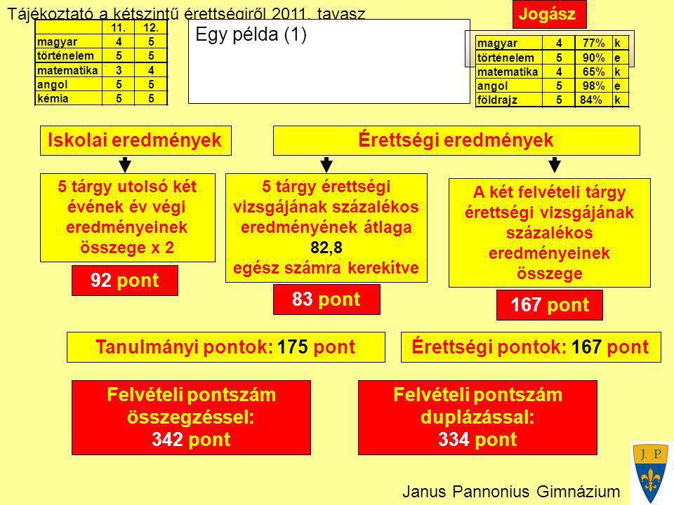 Tájékoztató a kétszintű érettségiről 2011. tavasz Janus Pannonius Gimnázium Felvételi pontszám duplázással: 334 pont Egy példa (1) Iskolai eredményekÉ