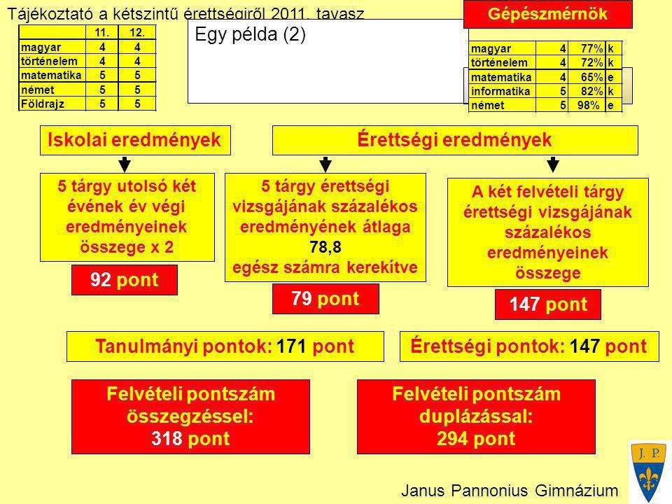 Tájékoztató a kétszintű érettségiről 2011. tavasz Janus Pannonius Gimnázium Felvételi pontszám duplázással: 294 pont Egy példa (2) Iskolai eredményekÉ