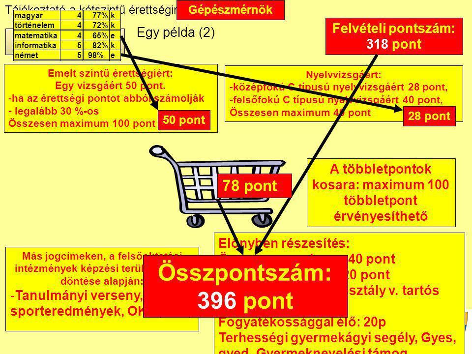 Tájékoztató a kétszintű érettségiről 2011. tavasz Janus Pannonius Gimnázium Emelt szintű érettségiért: Egy vizsgáért 50 pont. -ha az érettségi pontot
