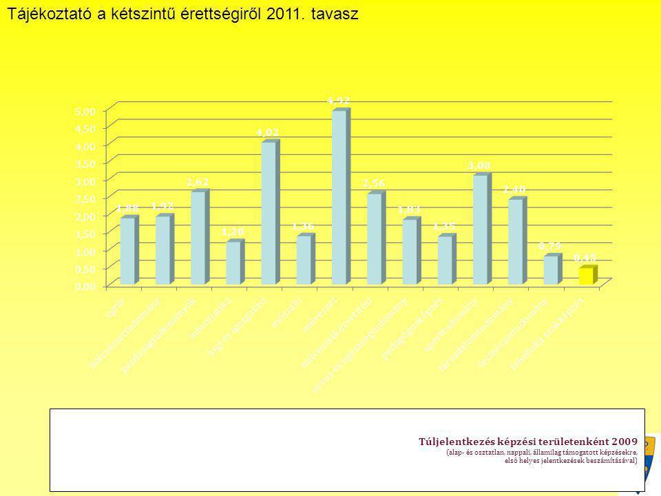 Tájékoztató a kétszintű érettségiről 2011. tavasz Janus Pannonius Gimnázium Túljelentkezés képzési területenként 2009 (alap- és osztatlan, nappali, ál