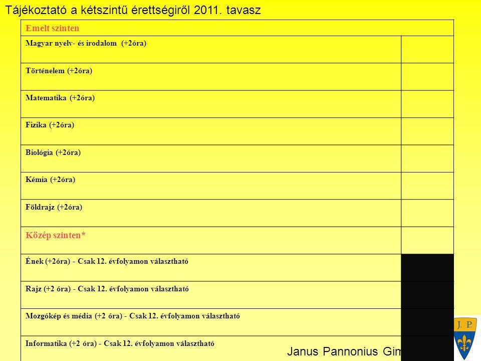 Tájékoztató a kétszintű érettségiről 2011. tavasz Janus Pannonius Gimnázium Emelt szinten Magyar nyelv- és irodalom (+2óra) Történelem (+2óra) Matemat