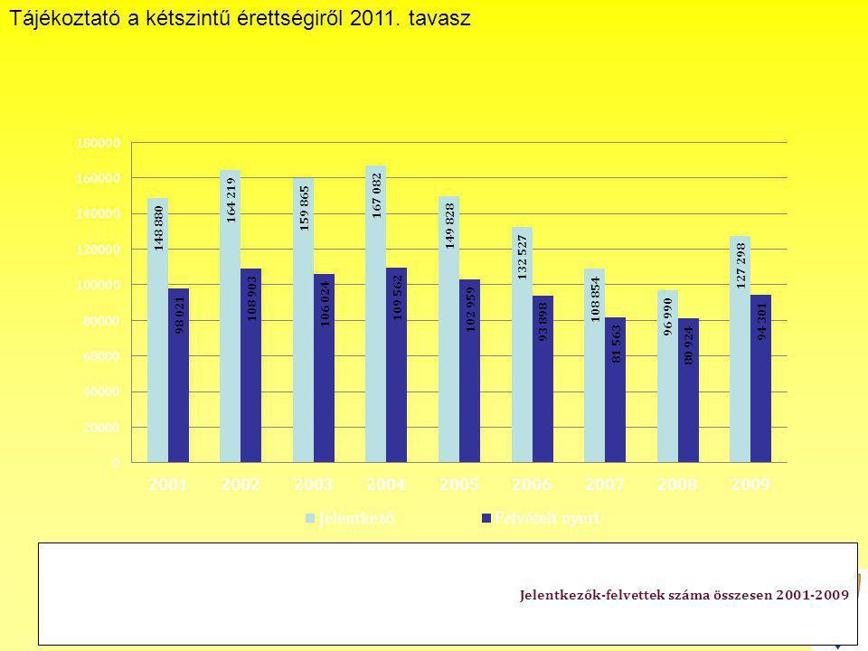 Tájékoztató a kétszintű érettségiről 2011. tavasz Janus Pannonius Gimnázium Jelentkezők-felvettek száma összesen 2001-2009