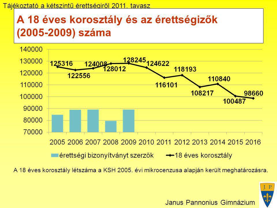 Tájékoztató a kétszintű érettségiről 2011. tavasz Janus Pannonius Gimnázium A 18 éves korosztály és az érettségizők (2005-2009) száma A 18 éves korosz